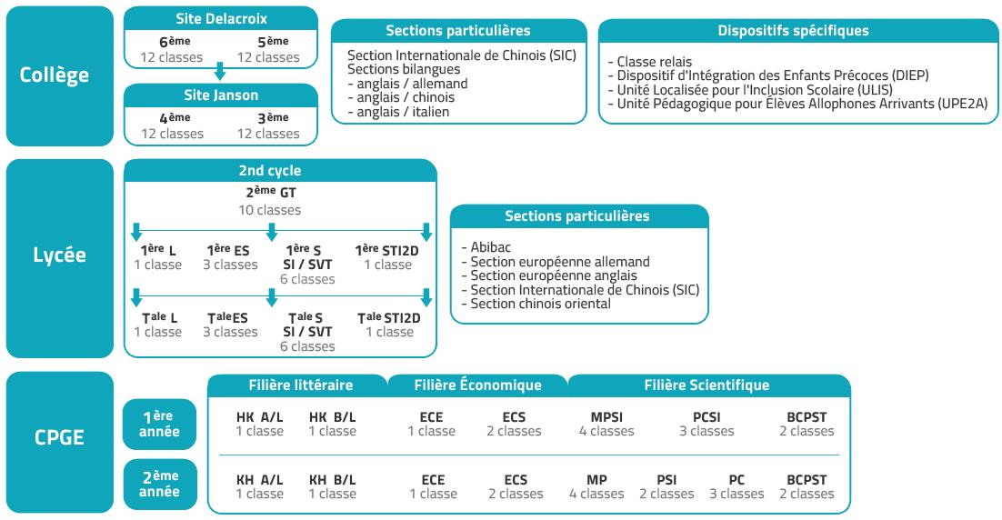 structure-pedagogique