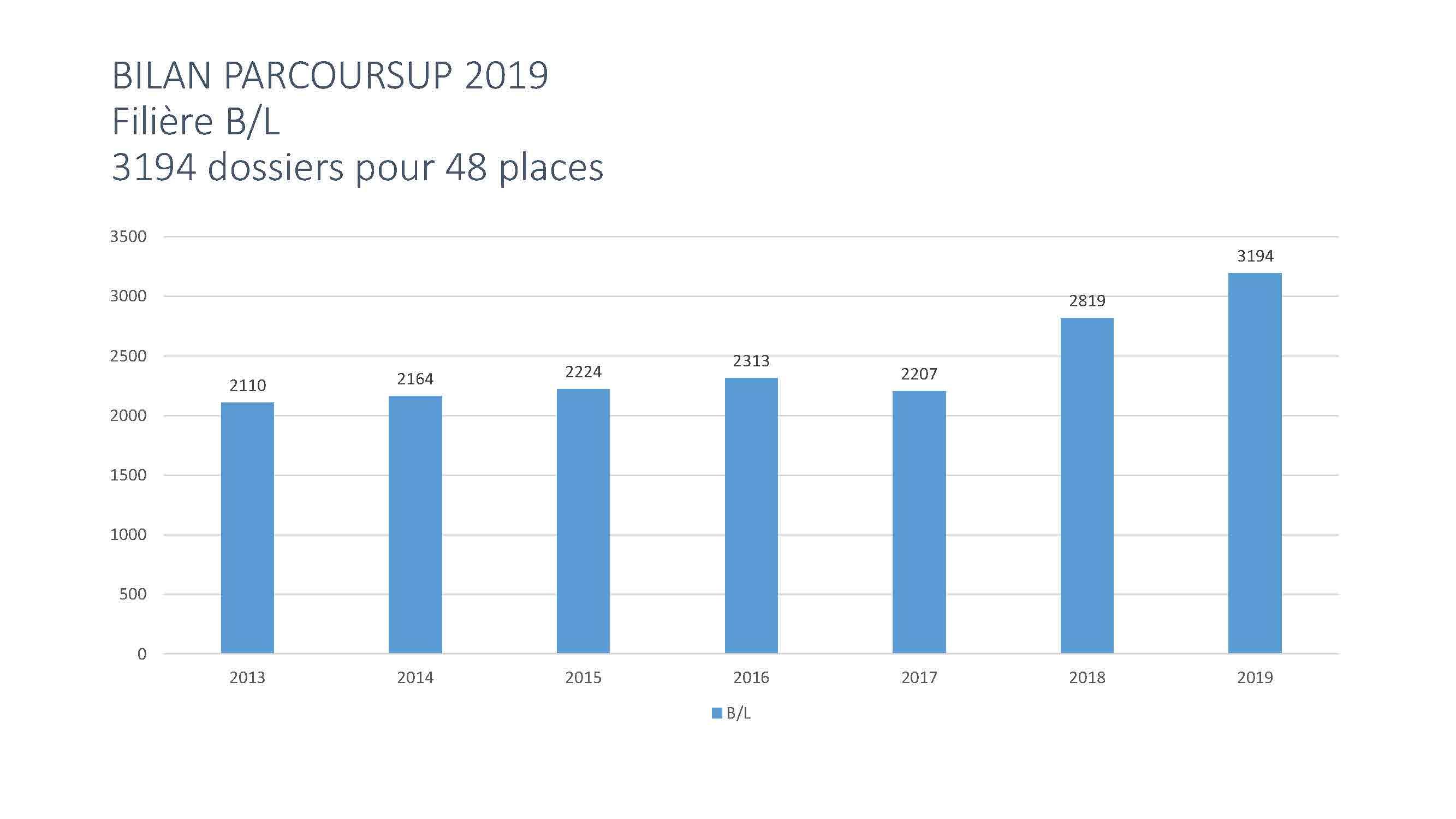 BILAN PARCOURSUP 2019_Page_03