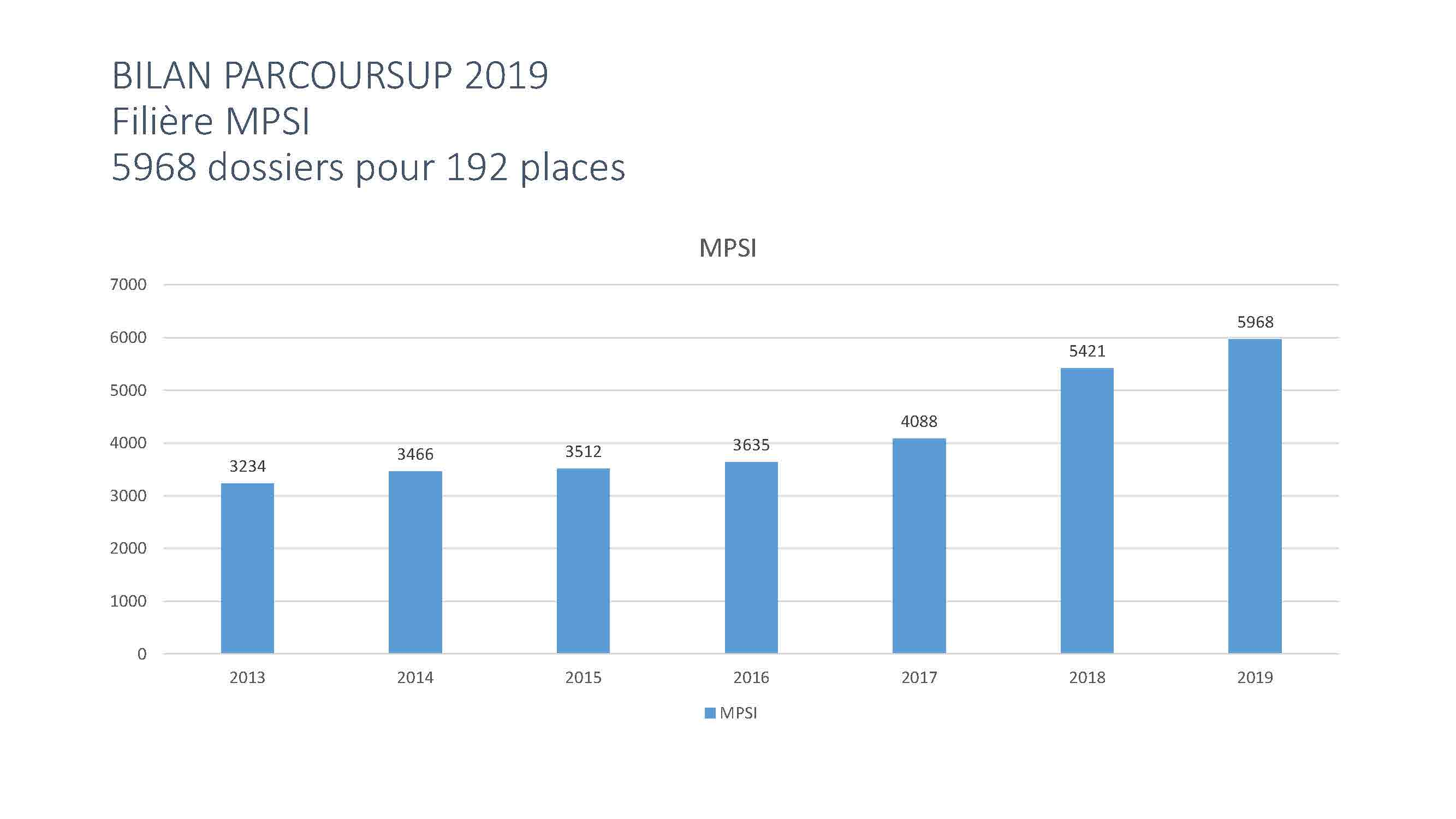 BILAN PARCOURSUP 2019_Page_07