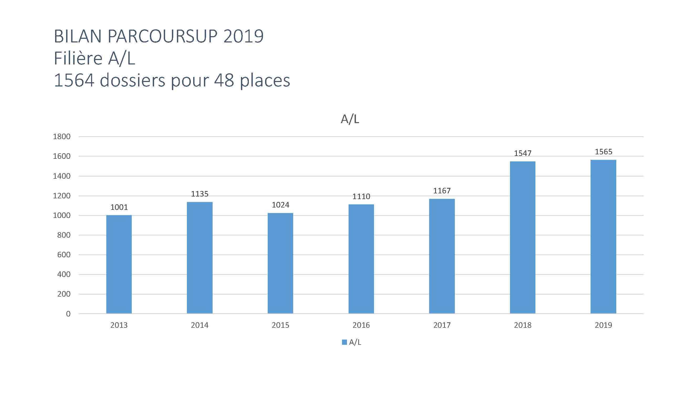 BILAN PARCOURSUP 2019_Page_02