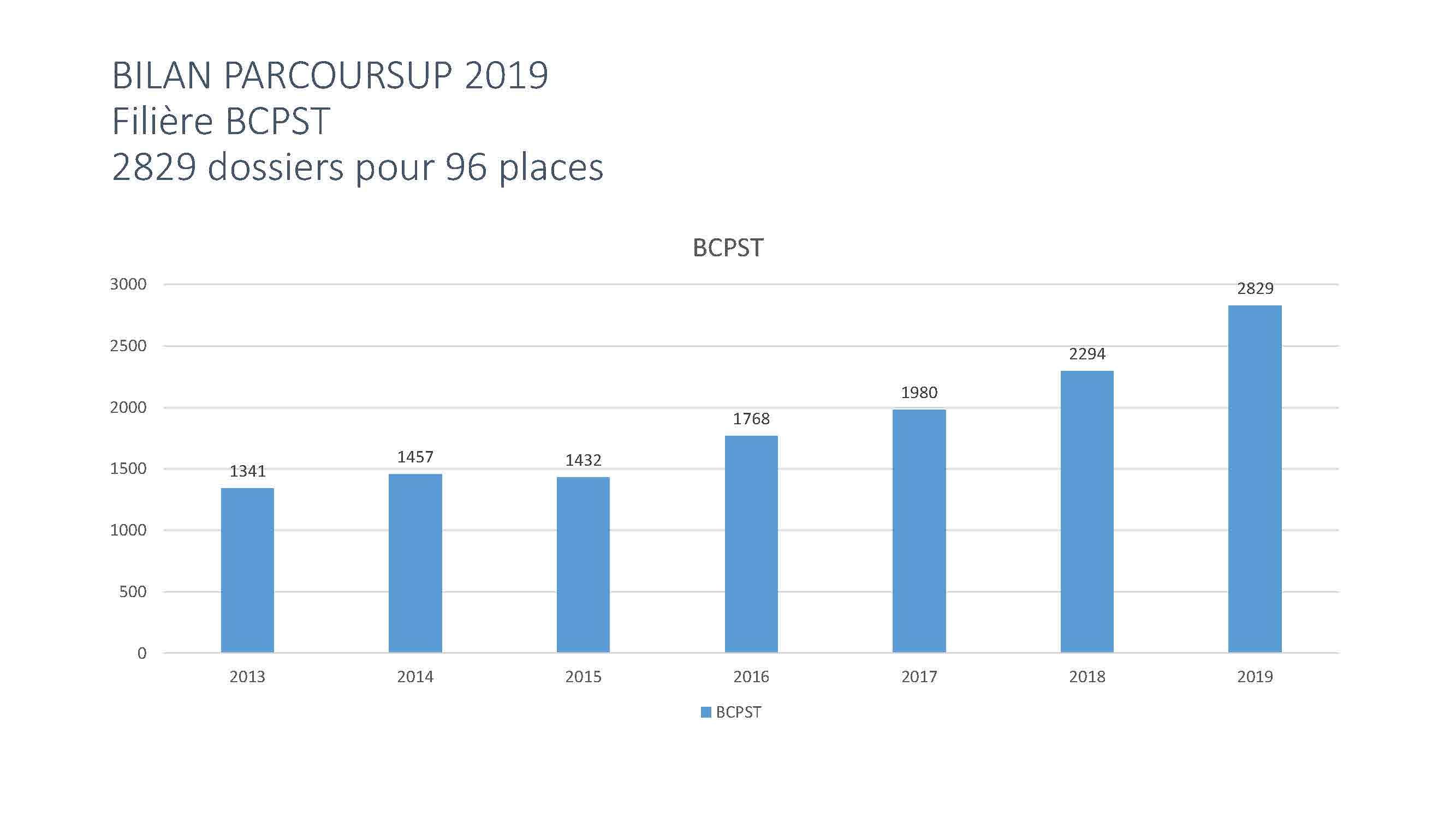 BILAN PARCOURSUP 2019_Page_06